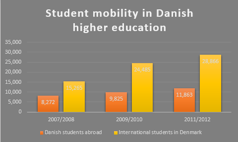 "Why ""leave"" Danish university?"